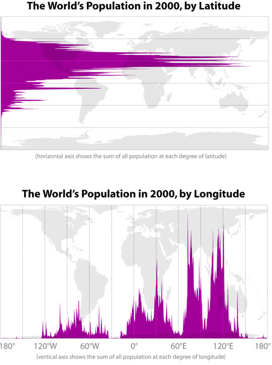 the worlds population by latitue and longitude