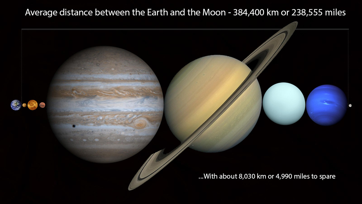 you can fit all planets in our solar system in space between earth and moon diagram image