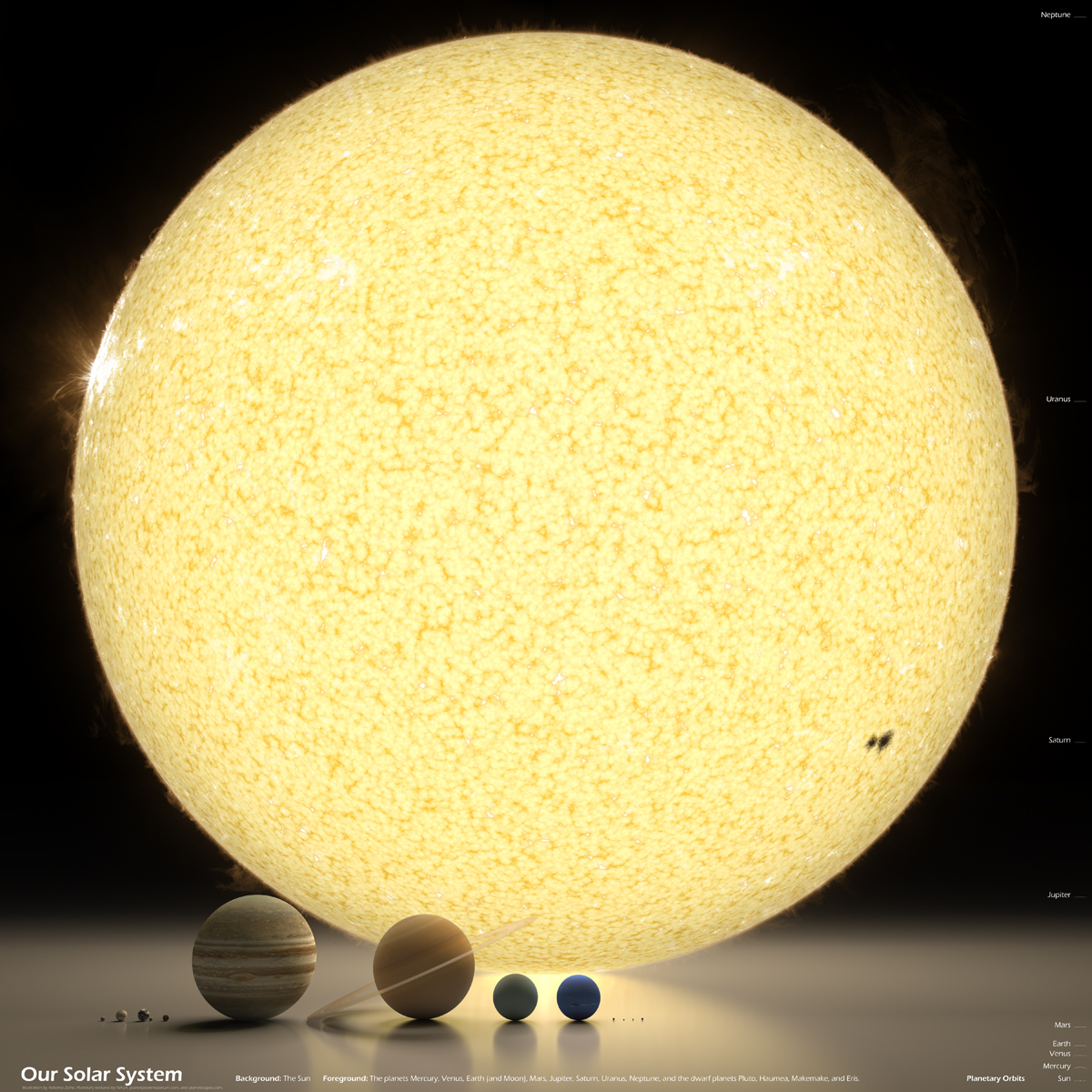 our solar system in perspective