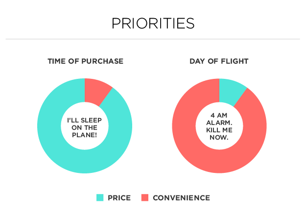 7 Charts Everyone Who Has Flown On An Airplane Can Relate To