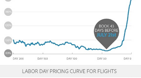 And flights by July 21st to get the best deals. Book after August 18 and each day will add 3% to your total flight bill, all the way up to 60% higher if you wait too long.
