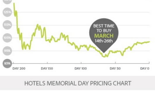 And hotels for Memorial Day were cheapest in March.