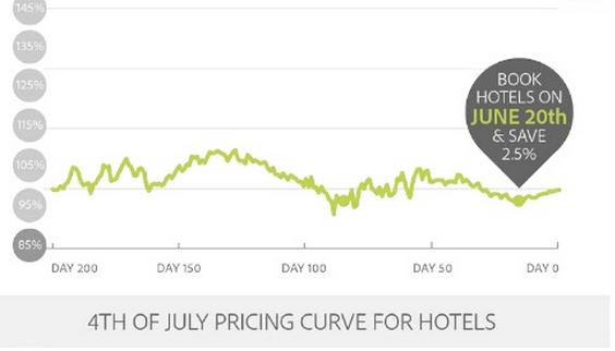 Hotels booked on June 20 offer the best value, about 2.5% to 10% cheaper than booking before or after this date.